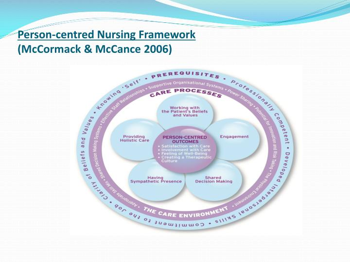 Person-centred Nursing Framework
