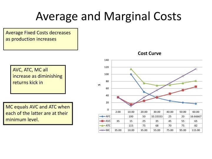 Average and Marginal Costs