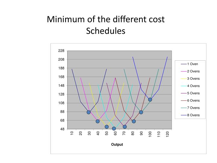 Minimum of the different cost