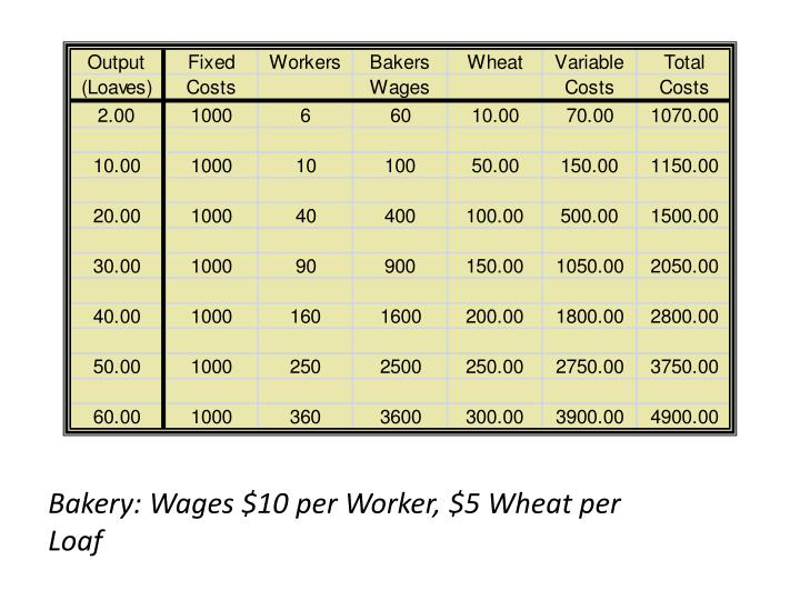 Bakery: Wages $10 per Worker, $5 Wheat per Loaf