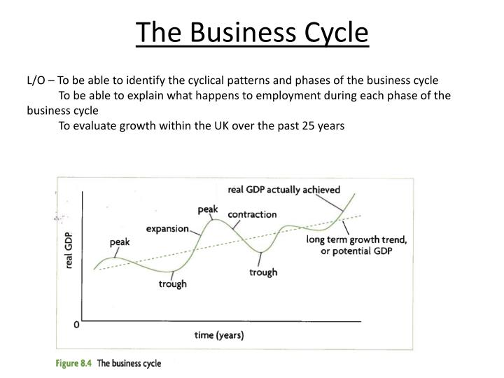 The Business Cycle