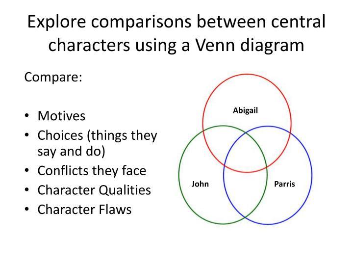 Explore comparisons between central characters using a Venn diagram
