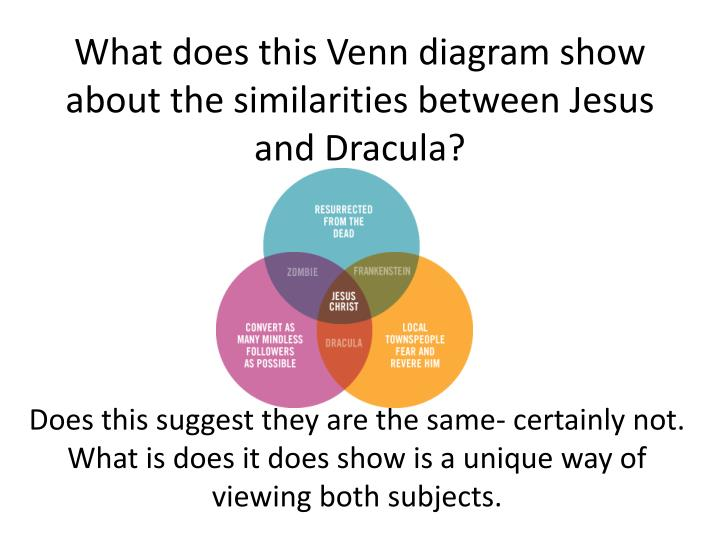 What does this Venn diagram show about the similarities between Jesus and Dracula?