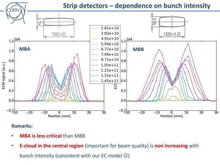 Strip detectors – dependence on bunch intensity