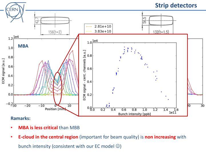 Strip detectors