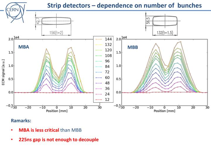 Strip detectors – dependence on number of  bunches