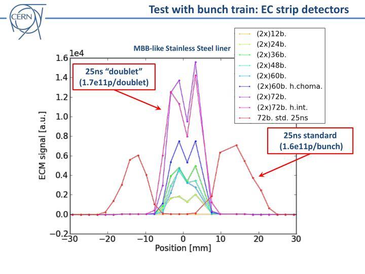 Test with bunch train: EC strip detectors