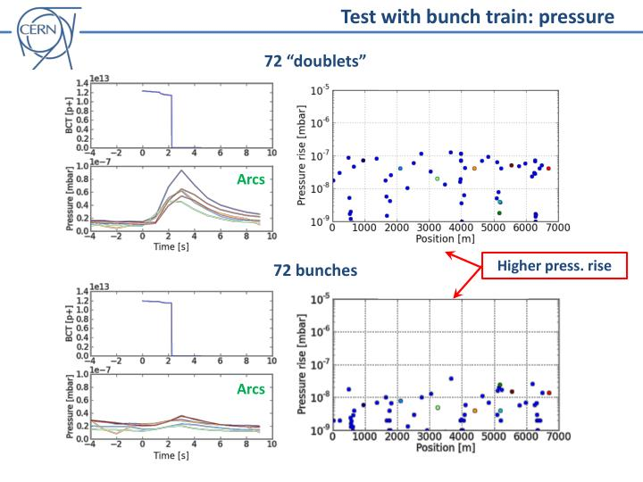 Test with bunch train: pressure