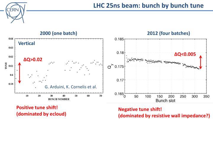 LHC 25ns beam: bunch by bunch tune