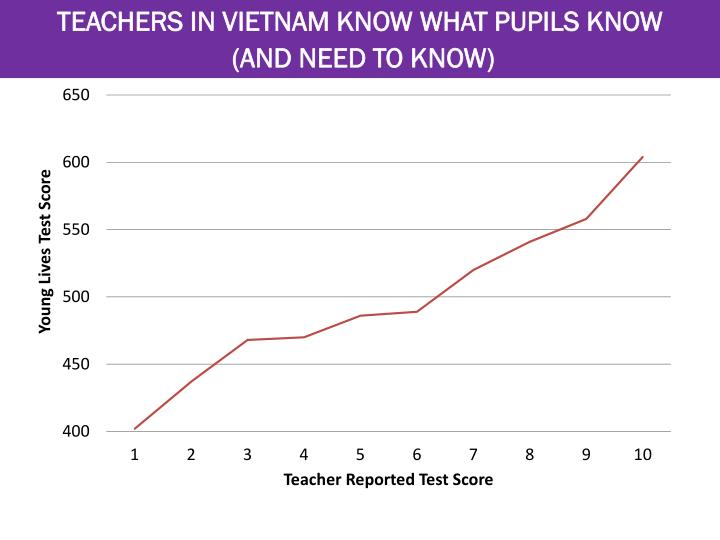 TEACHERS IN VIETNAM KNOW