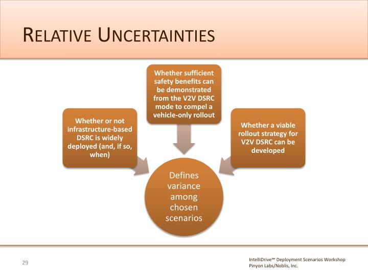 Relative Uncertainties