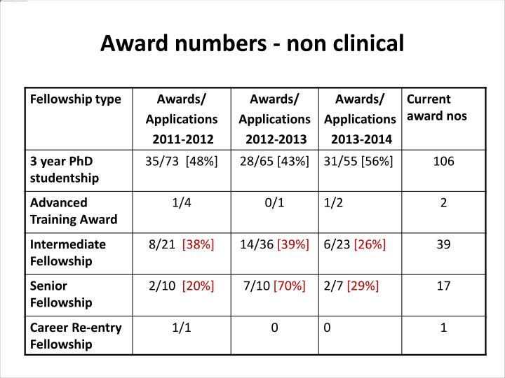 Award numbers - non clinical