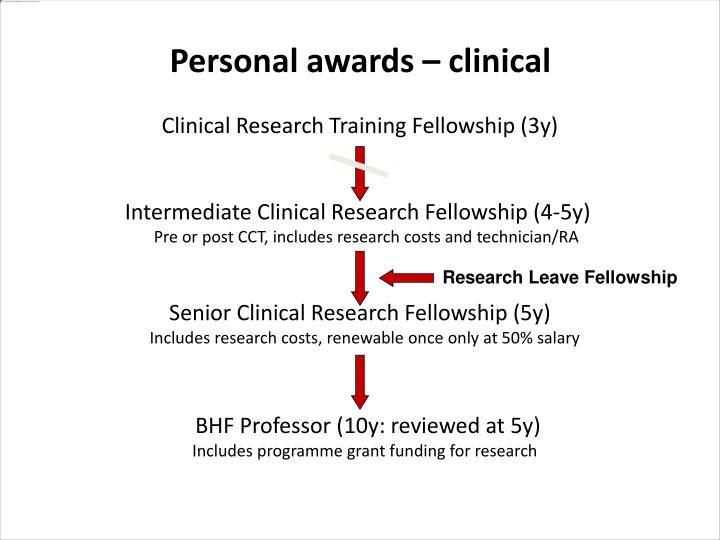 Personal awards – clinical