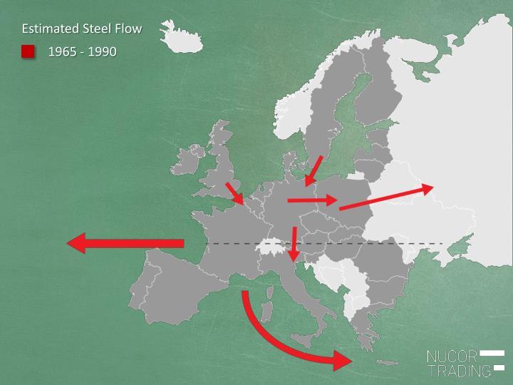 Estimated Steel Flow