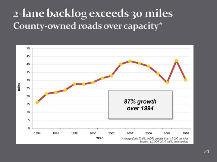 2-lane backlog exceeds 30 miles