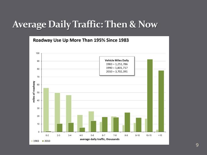 Average Daily Traffic: Then & Now