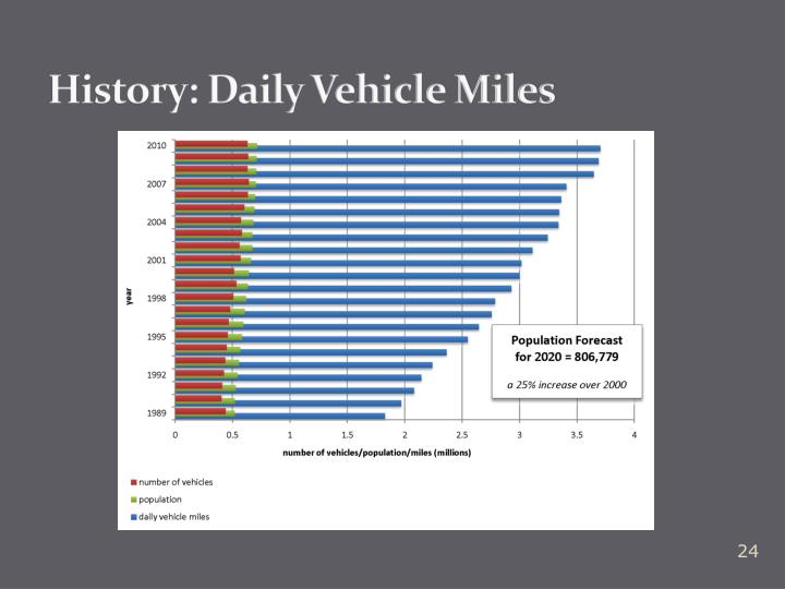 History: Daily Vehicle Miles