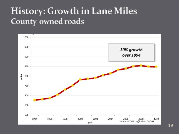 History: Growth in Lane
