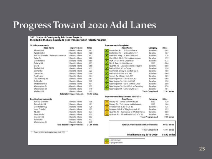 Progress Toward 2020 Add Lanes