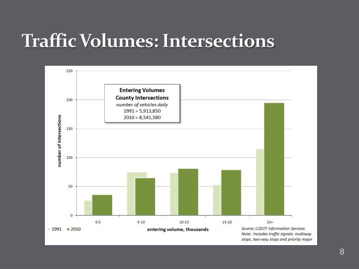 Traffic Volumes: Intersections