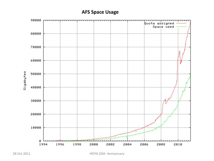 AFS Space Usage
