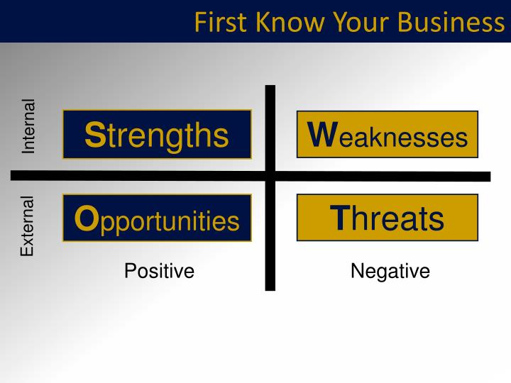 First Know Your Business