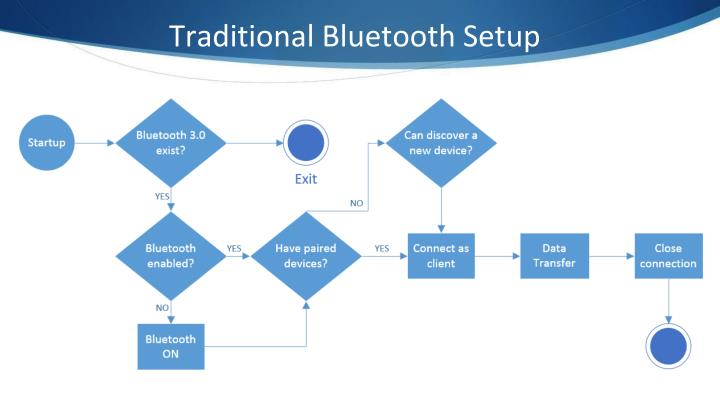 Traditional Bluetooth Setup
