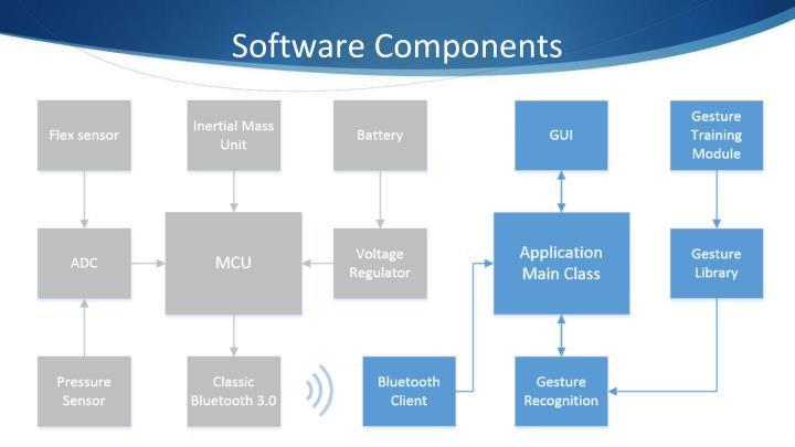 Software Components