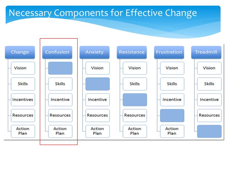 Necessary Components for Effective Change