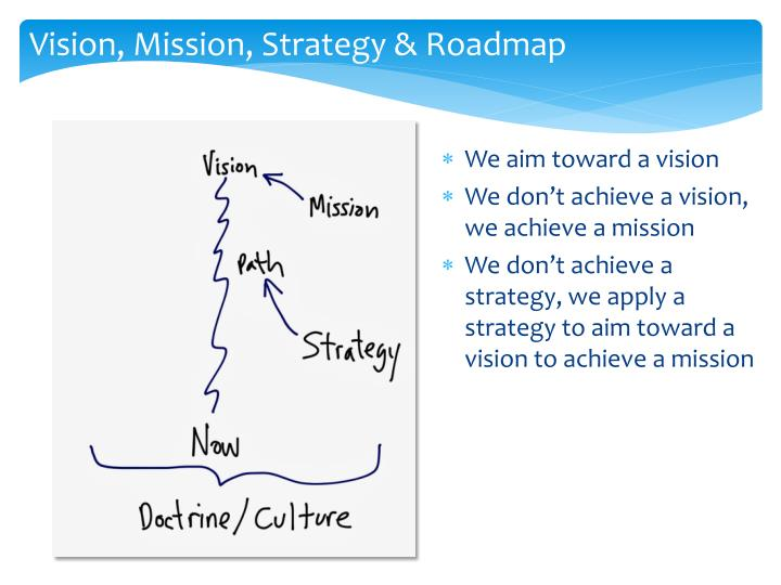 Vision, Mission, Strategy & Roadmap