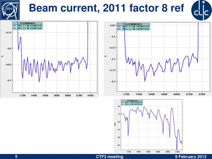 Beam current, 2011 factor 8 ref