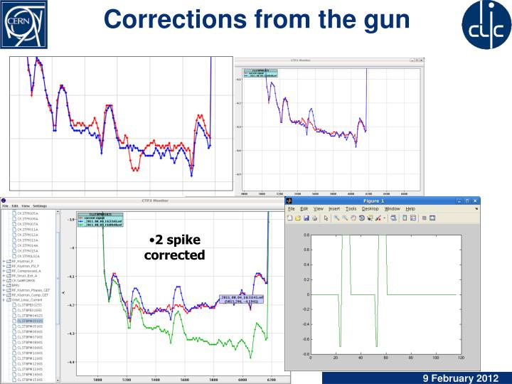 Corrections from the gun