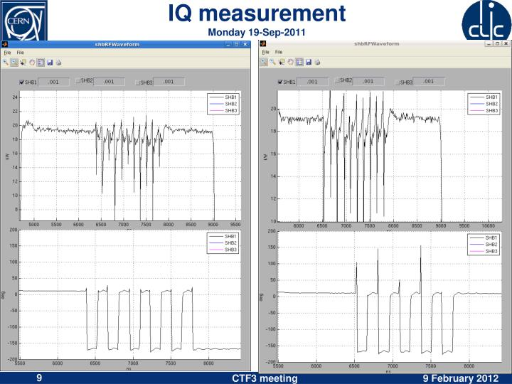 IQ measurement