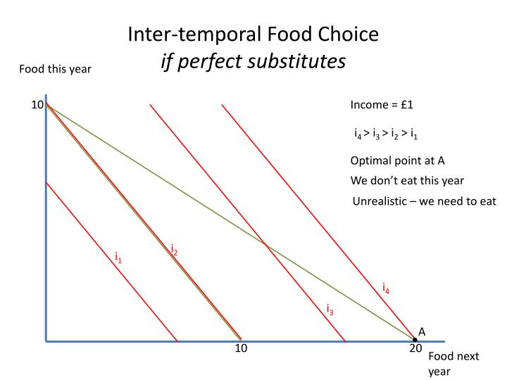 Inter-temporal Food Choice