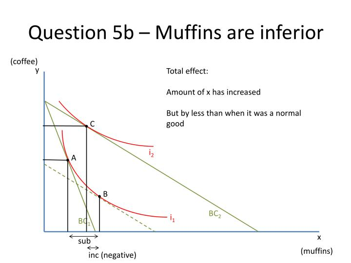 Question 5b – Muffins are inferior
