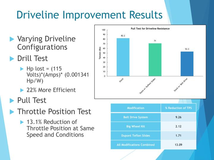 Driveline Improvement Results