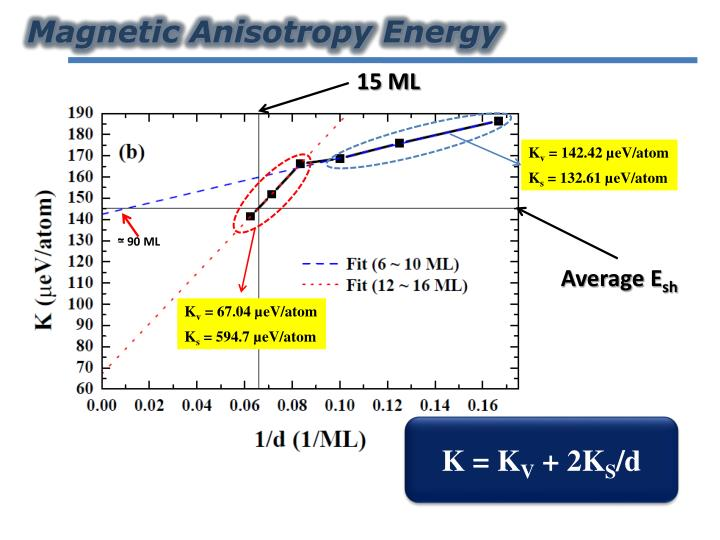 Magnetic Anisotropy Energy
