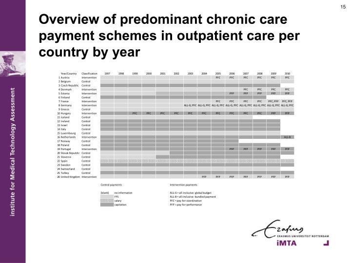Overview of predominant chronic care payment schemes in outpatient care per country by year