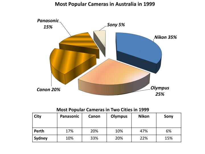 Most Popular Cameras in Two Cities in 1999