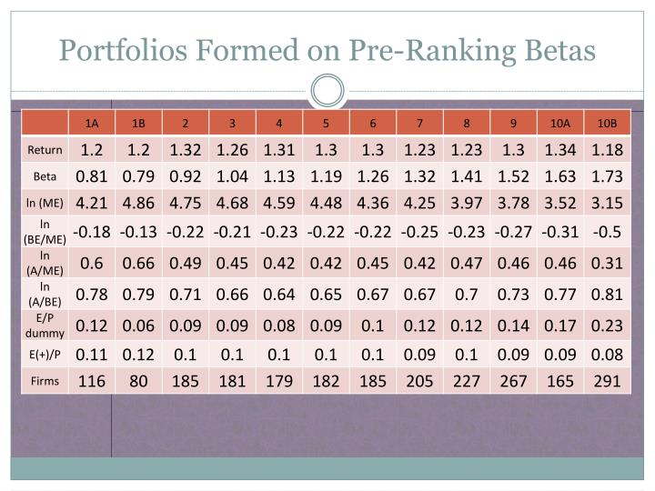 Portfolios Formed on Pre-Ranking Betas