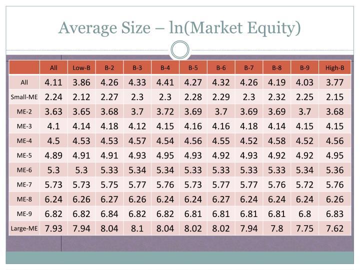 Average Size –
