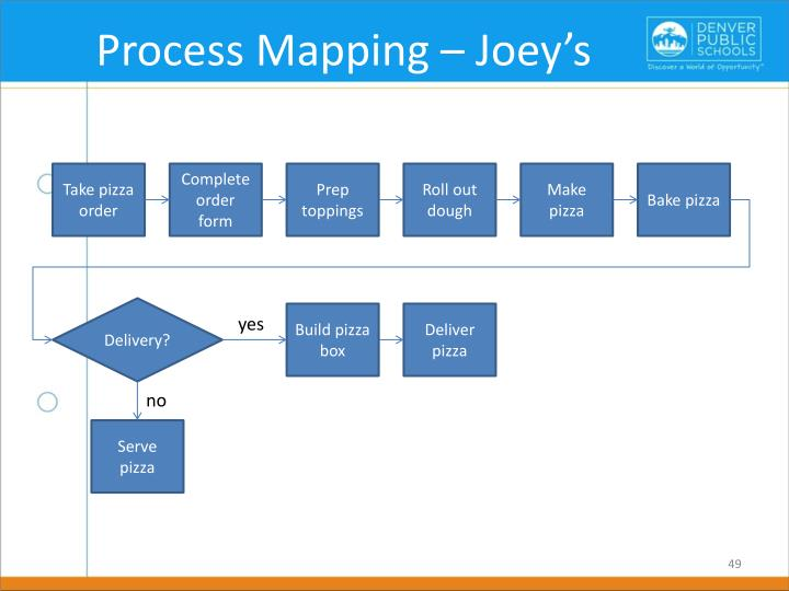 Process Mapping – Joey's