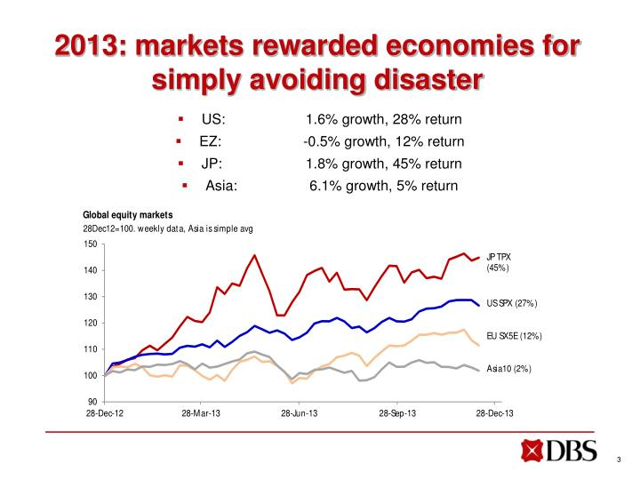 2013 markets rewarded economies for simply avoiding disaster
