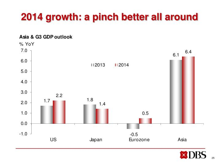 2014 growth: a pinch better all around