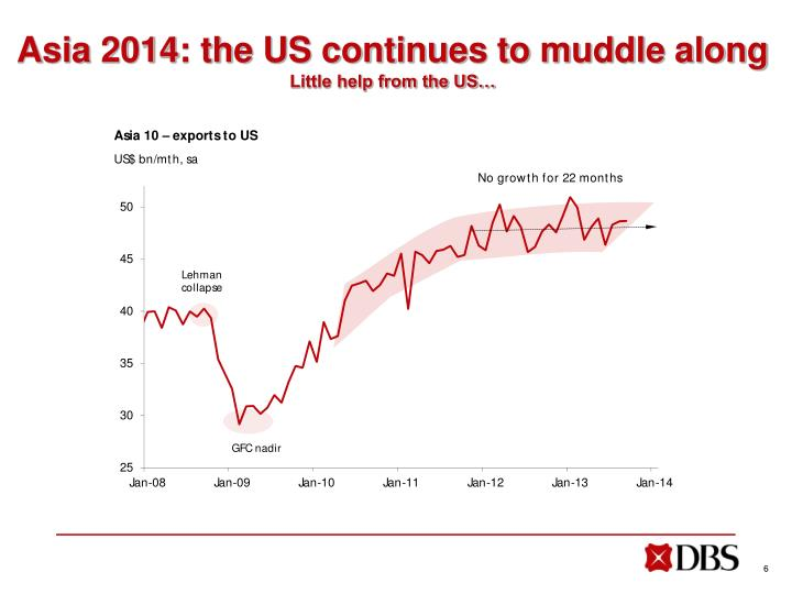 Asia 2014: the US continues to muddle along