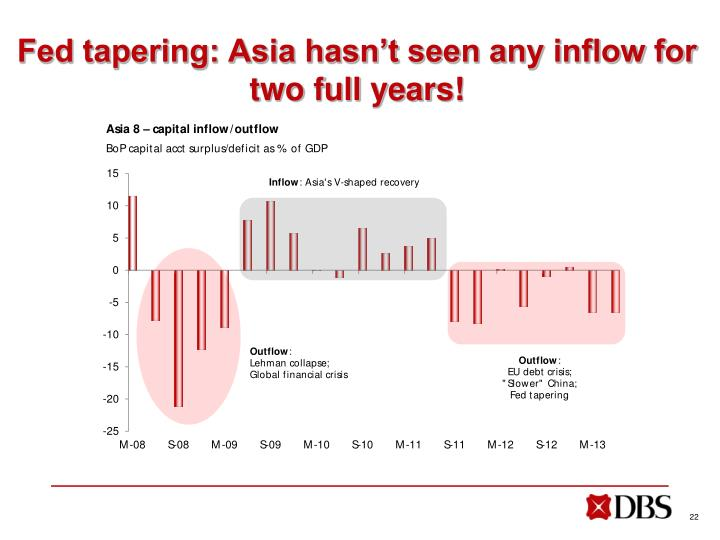 Fed tapering: Asia hasn't seen any inflow for two full years!