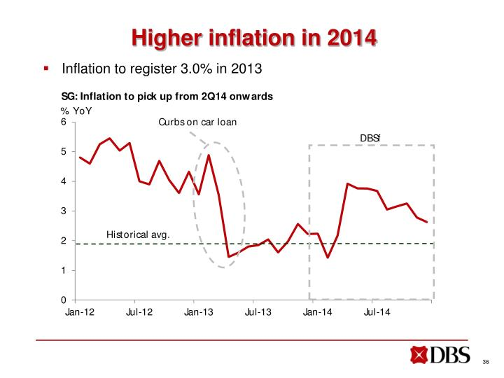 Higher inflation in 2014