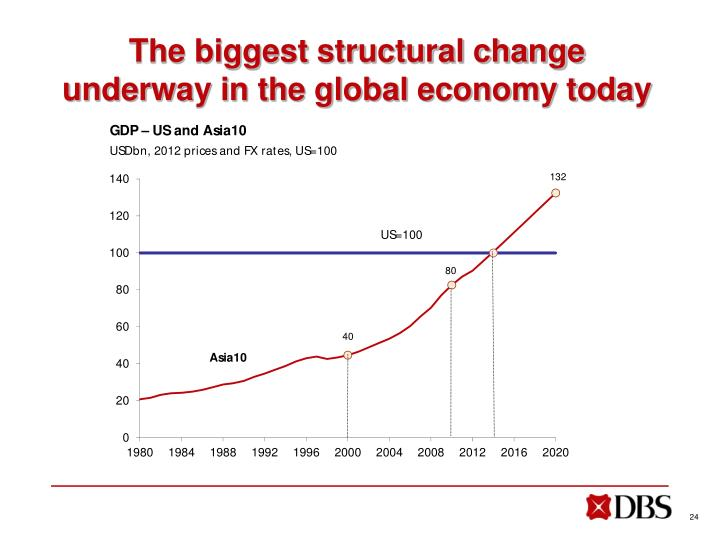 The biggest structural change