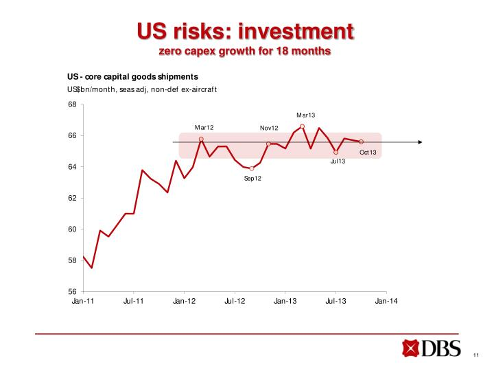 US risks: investment