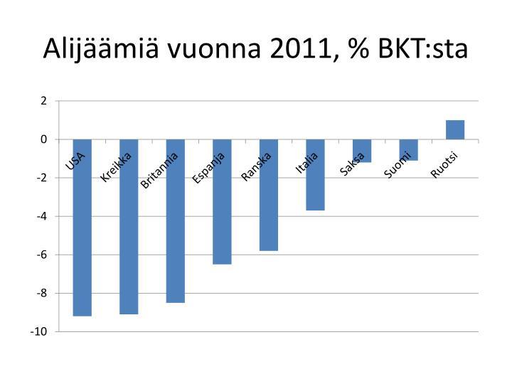 Alijäämiä vuonna 2011, %